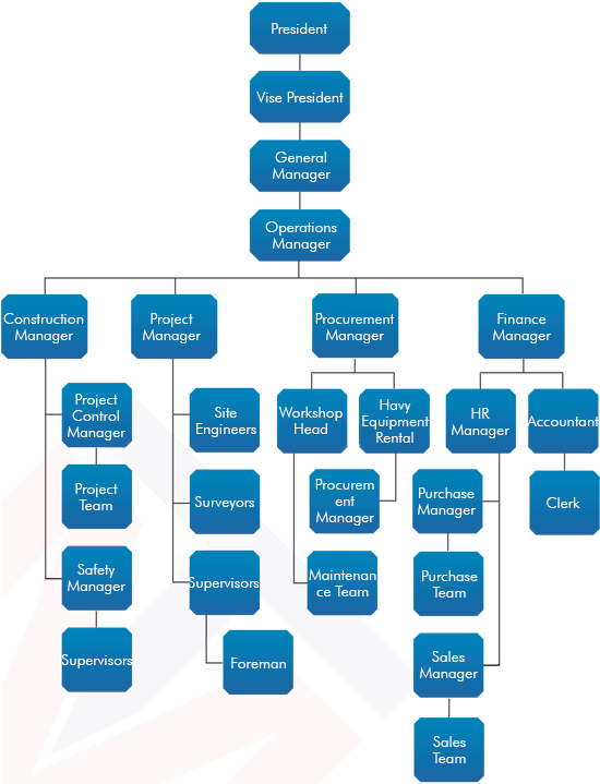 nakamura structure of a business organization Types of business structures sole proprietorship a sole proprietorship is one individual or married couple in business alone sole proprietorships are the most common form of business structure.